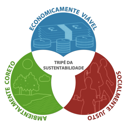 Tripé da sustentabilidade. O que ser sustentável realmente significa?