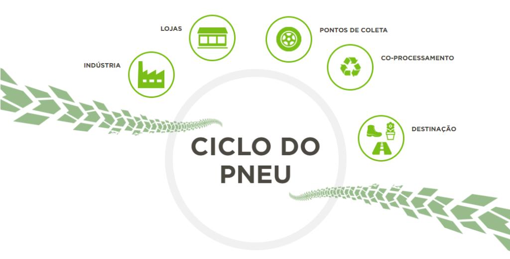 A Reciclanip é uma associação de empresas que realiza a logística reversa de pneus inservíveis no Brasil.