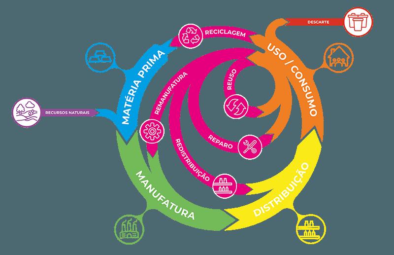 O modelo de Economia Circular presume que não precisamos possuir um objeto, mas sim usufruir dos serviços e benefícios prestados por ele e esse conceito está presente no aluguel de uma mala.